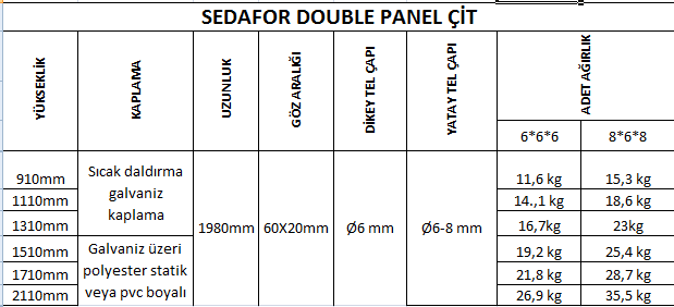 sedafor double panel cit